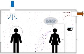 Si ndikon ventilimi në transmetimin e SARS-CoV-2?